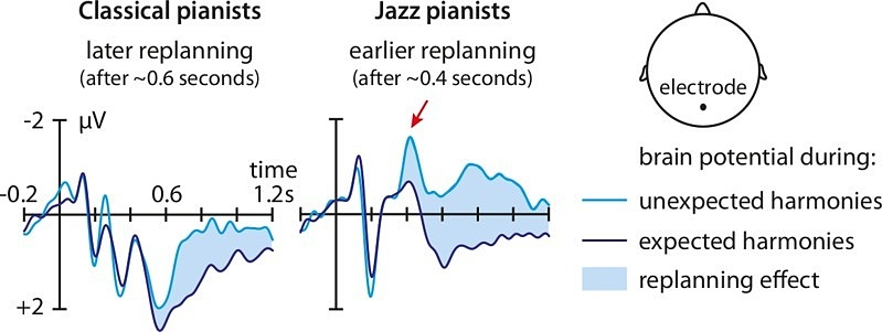 jazz-vs-classical-graph-155901.jpg