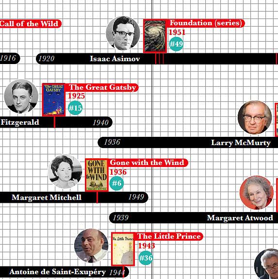 Lehetséges, hogy Agatha Christie kortársa volt Mark Twainnek és J. K. Rowlingnak is?